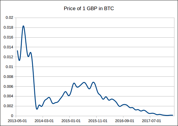 price of 1 GBP in BTC.png